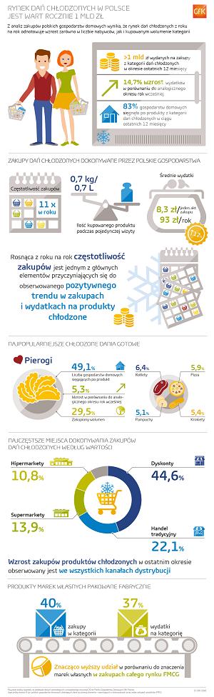 Rynek dań chłodzonych w Polsce jest wart rocznie 1 mld zł