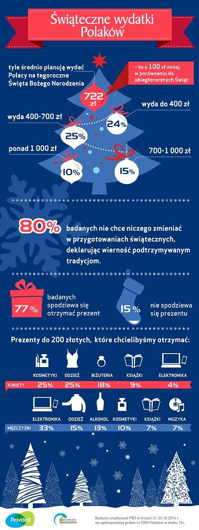 Barometr Providenta: Na organizację tegorocznych świąt wydamy ponad 100 zł mniej niż w zeszłym roku