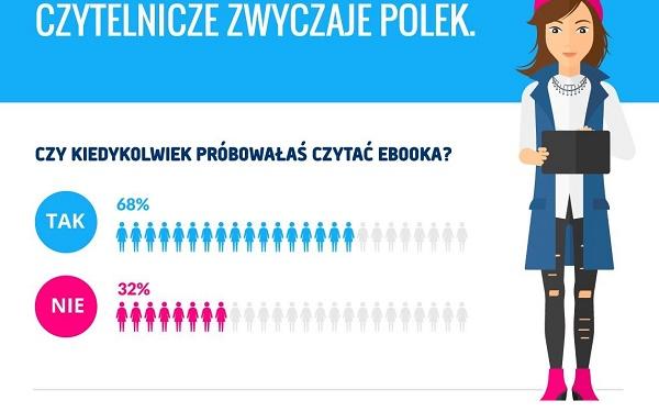 Polki najchętniej sięgają po książki sensacyjne i kryminały