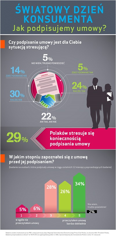 Światowy Dzień Konsumenta: Polacy nie czytają umów - powodem brak czasu