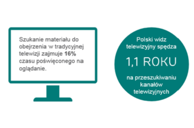 Streaming w polskim wydaniu – raport Ericsson TV and Media 2016
