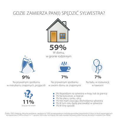 Jak Polacy spędzają sylwestra?