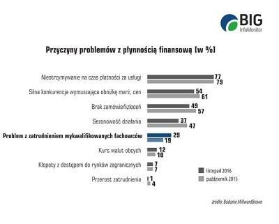 Bolączki polskich firm w 2016 roku to opóźnione płatności i brak fachowców