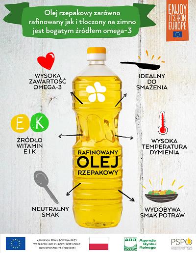 Dlaczego olejów rafinowanych nie warto się bać?