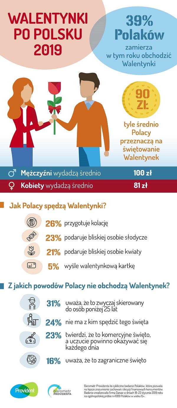 Barometr Providenta: Na Walentynki zamierzamy wydać średnio 90 zł. Jakie prezenty kupują Polacy?
