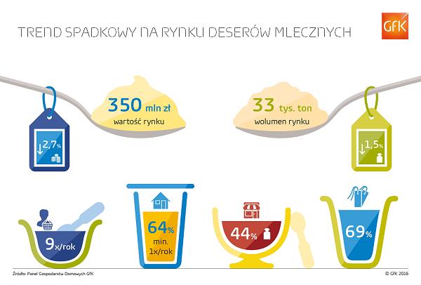 Trend spadkowy na rynku deserów mlecznych