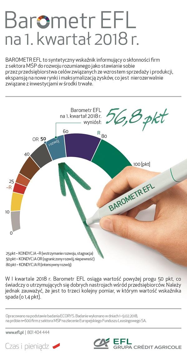 Barometr EFL: małe i średnie firmy weszły w nowy rok z apetytem na wysoką sprzedaż