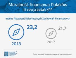 Utrzymuje się niski poziom finansowej kondycji moralnej Polaków