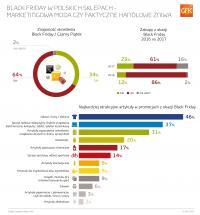 Black Friday w polskich sklepach – marketingowa moda czy faktyczne handlowe żniwa