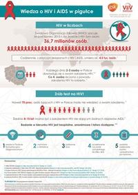 Europejski Tydzień Testowania na HIV – 18-25 listopada 2016. Kto i kiedy powinien wykonać test?
