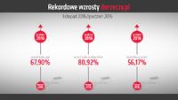 Rekordowe wzrosty w niespełna dwa miesiące po uruchomieniu serwisu DoRzeczy.pl
