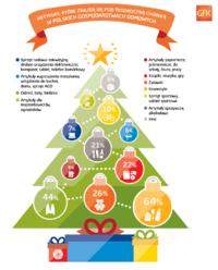 Drogerie to największy beneficjent świątecznych zakupów. Kosmetyki to najpopularniejszy gwiazdkowy prezent.