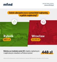 Ubezpieczenie OC we Wrocławiu najdroższe w Polsce. Ile zapłacimy w innych miastach?