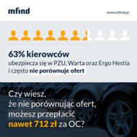 63% kierowców może przepłacać za swoją polisę OC nawet do 712 zł