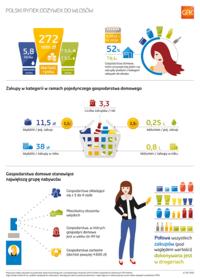 Polski rynek odżywek do włosów wart 272 mln złotych